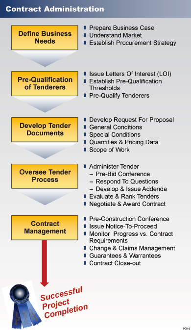 Contract Administration - Mar Development Corp.